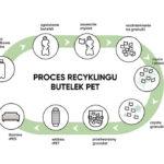 Pufy EcoPet Schemat Recyklingu